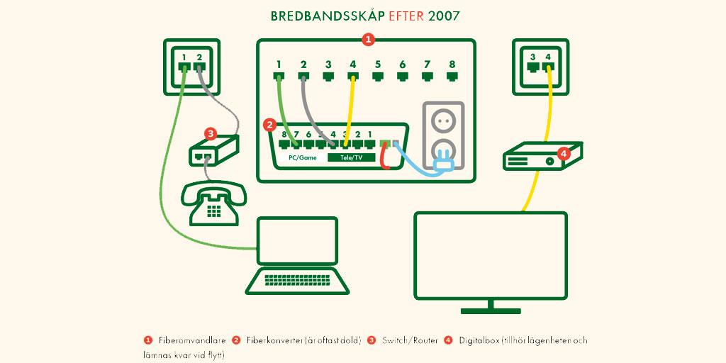 uppsägningstid comhem bredband
